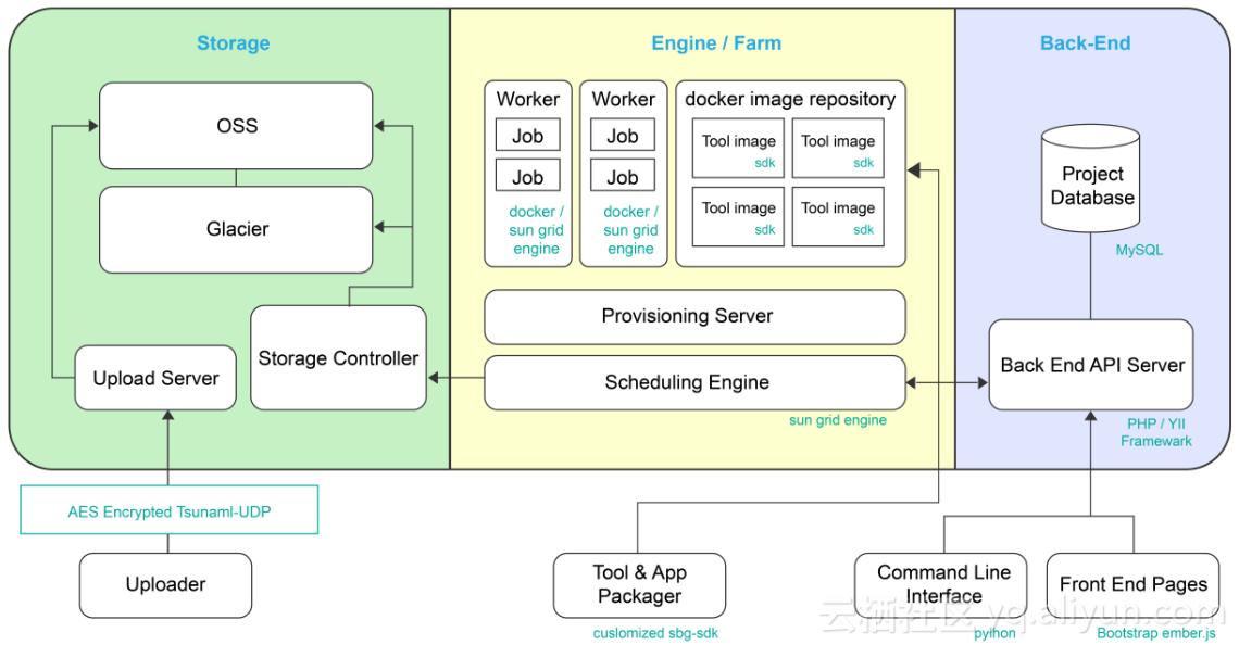 BGI Online的架构图