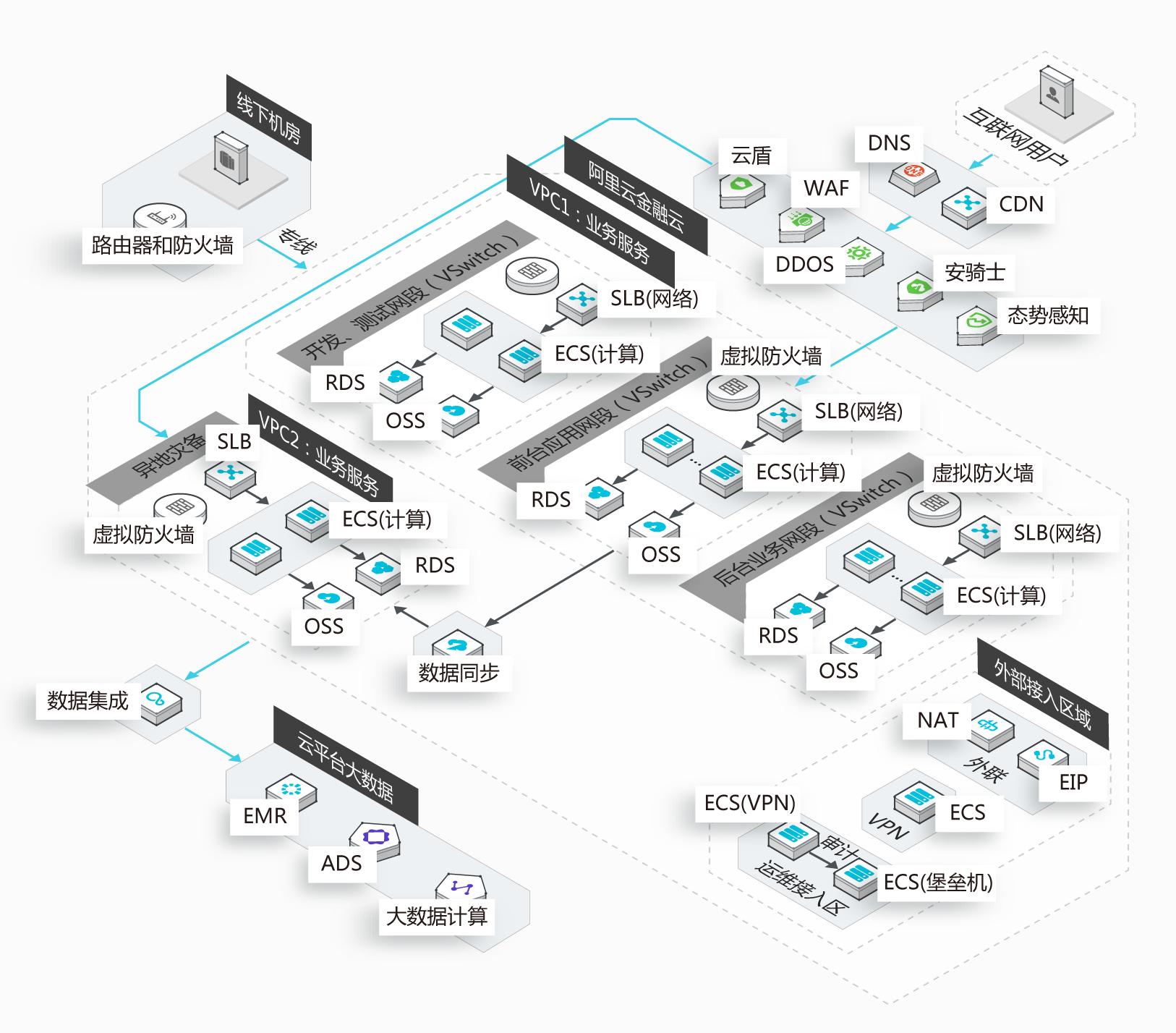 保险公司上云技术架构图
