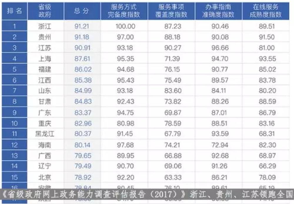 省级政府网上政务能力调查评估报告(2017)