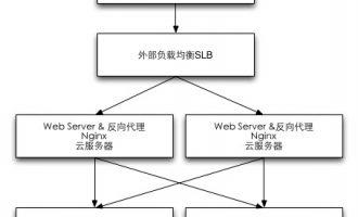 阿里云企业上云四件套及云计算网站应用架构