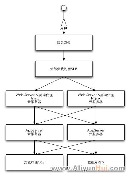 云计算四大件网站架构